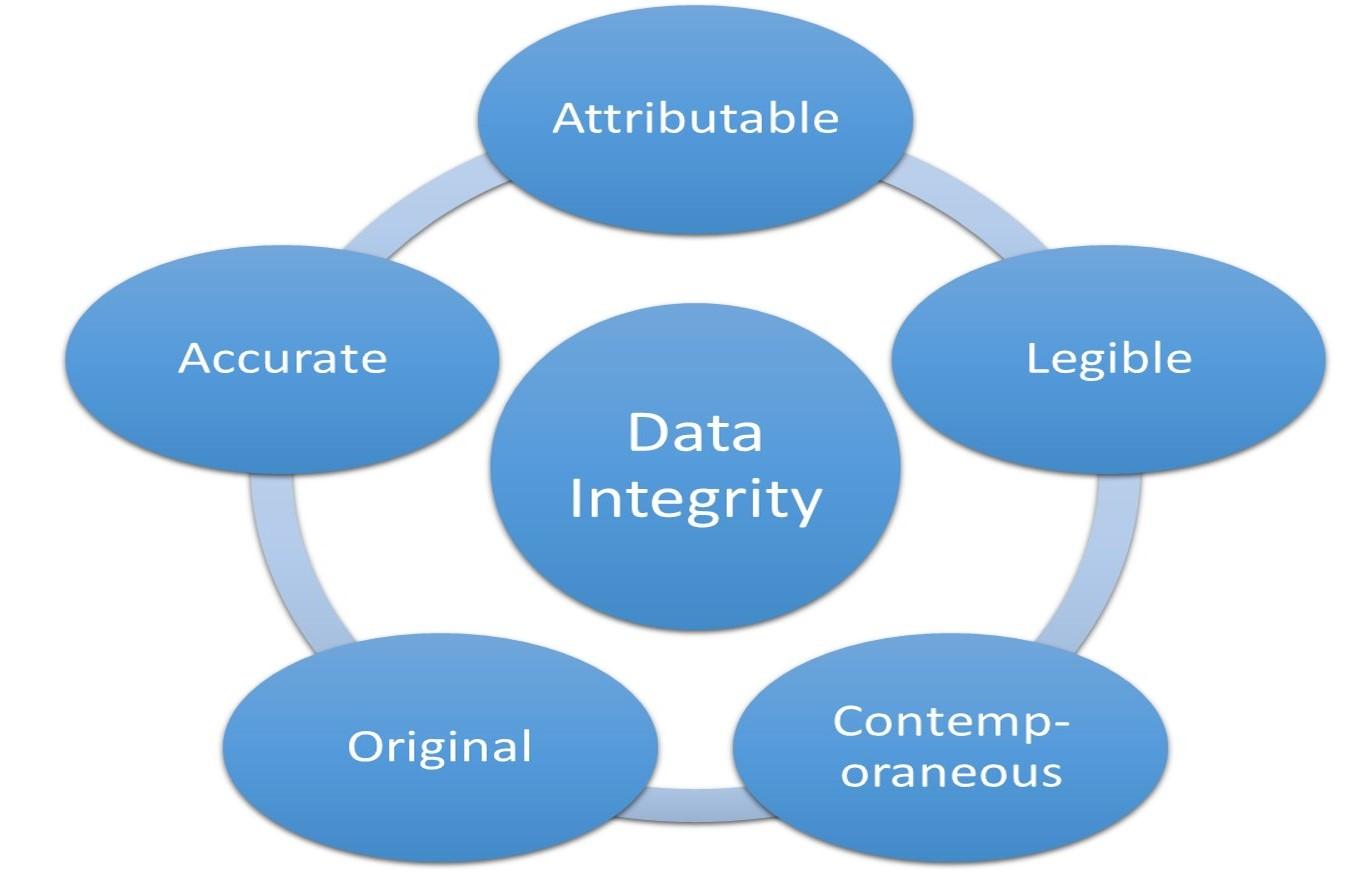 FDA-Data-Integrity-Requirements