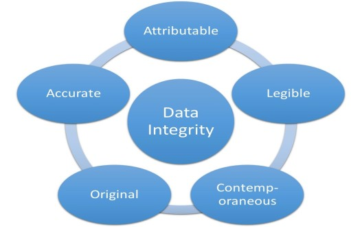FDA-Data-Integrity-Requirements