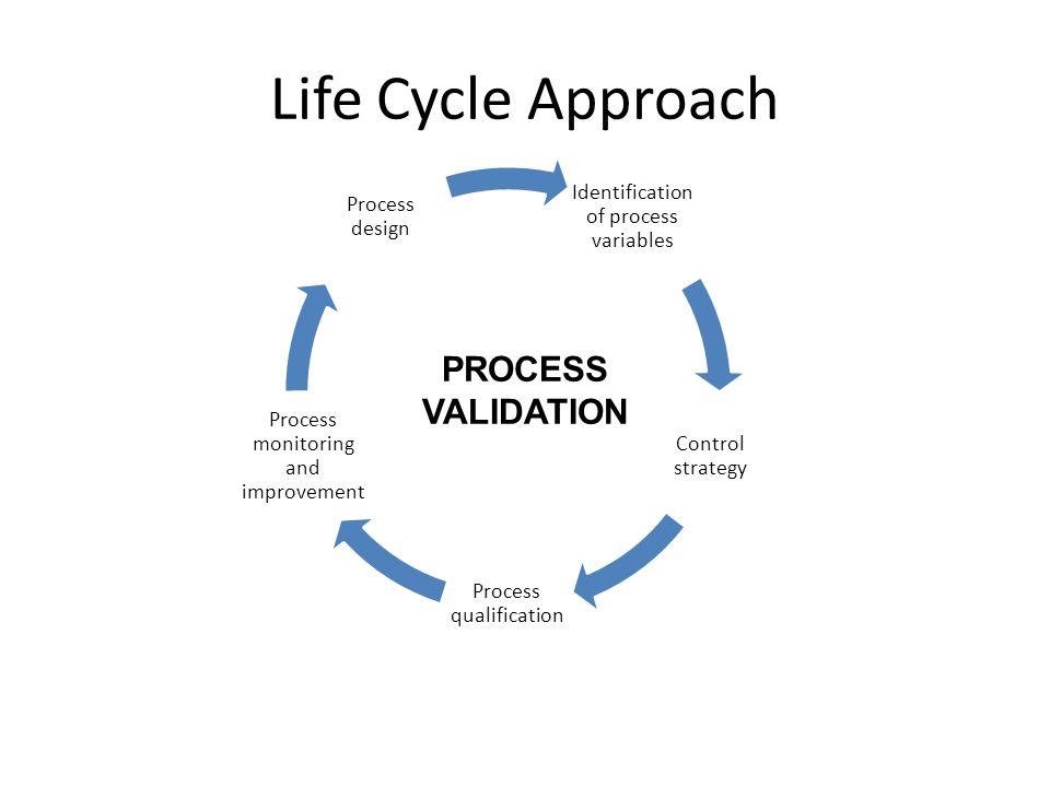 Life+Cycle+Approach+PROCESS+VALIDATION